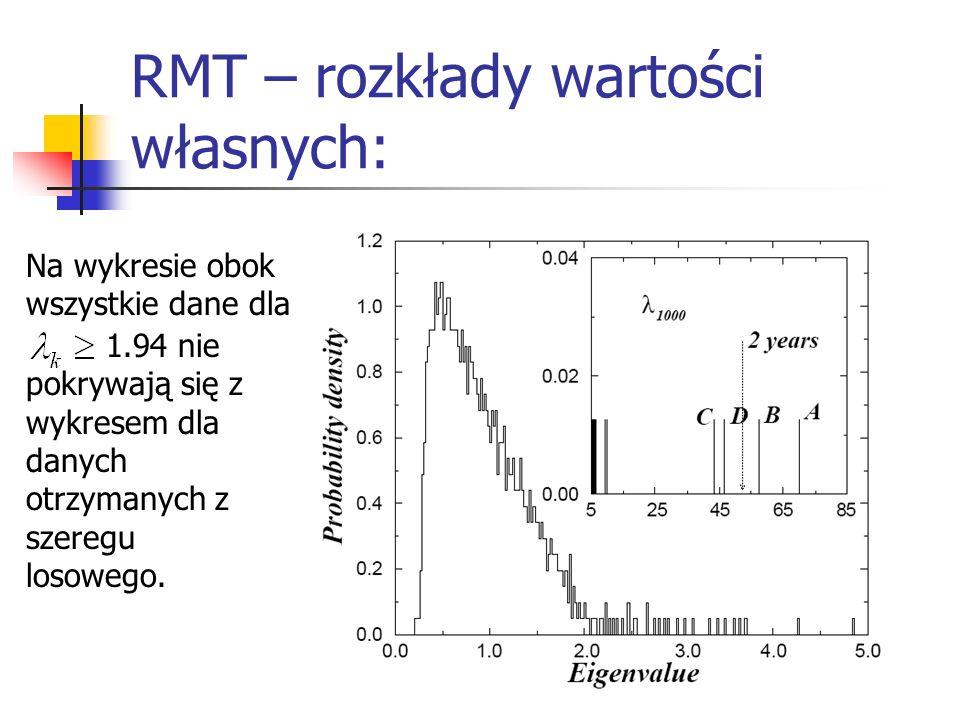 RMT – rozkłady wartości własnych: Na wykresie obok wszystkie dane dla 1.94 nie pokrywają się z wykresem dla danych otrzymanych z szeregu losowego.