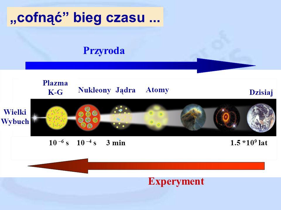 ...poznać strukturę materii ~10 -1 m ~10 -10 m ~10 -15 m Materia jądrowa Materia atomowa ?