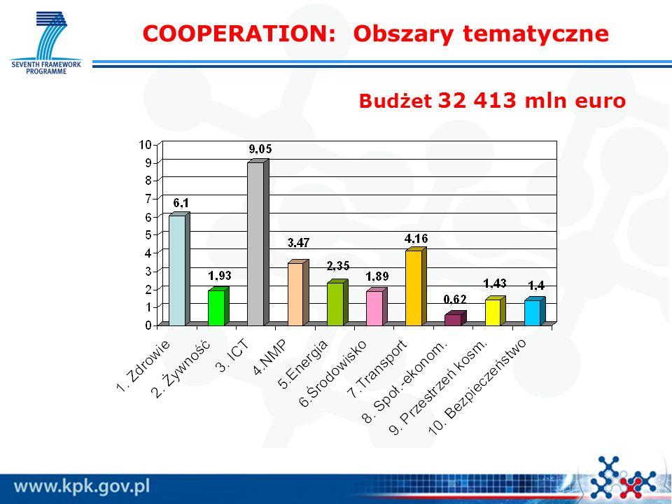 COOPERATION: Obszary tematyczne Budżet 32 413 mln euro