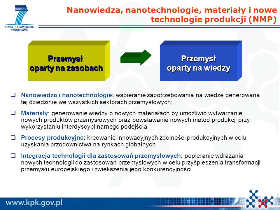 Nanowiedza, nanotechnologie, materiały i nowe technologie produkcji (NMP) Nanowiedza i nanotechnologie: wspieranie zapotrzebowania na wiedzę generowaną tej dziedzinie we wszystkich sektorach przemysłowych; Materiały: generowanie wiedzy o nowych materiałach by umożliwić wytwarzanie nowych produktów przemysłowych oraz powstawanie nowych metod produkcji przy wykorzystaniu interdyscyplinarnego podejścia Procesy produkcyjne: kreowanie innowacyjnych zdolności produkcyjnych w celu uzyskania przodownictwa na rynkach globalnych Integracja technologii dla zastosowań przemysłowych: popieranie wdrażania nowych technologii do zastosowań przemysłowych w celu przyśpieszenia transformacji przemysłu europejskiego i zwiększenia jego konkurencyjności Przemysł oparty na zasobach Przemysł oparty na wiedzy