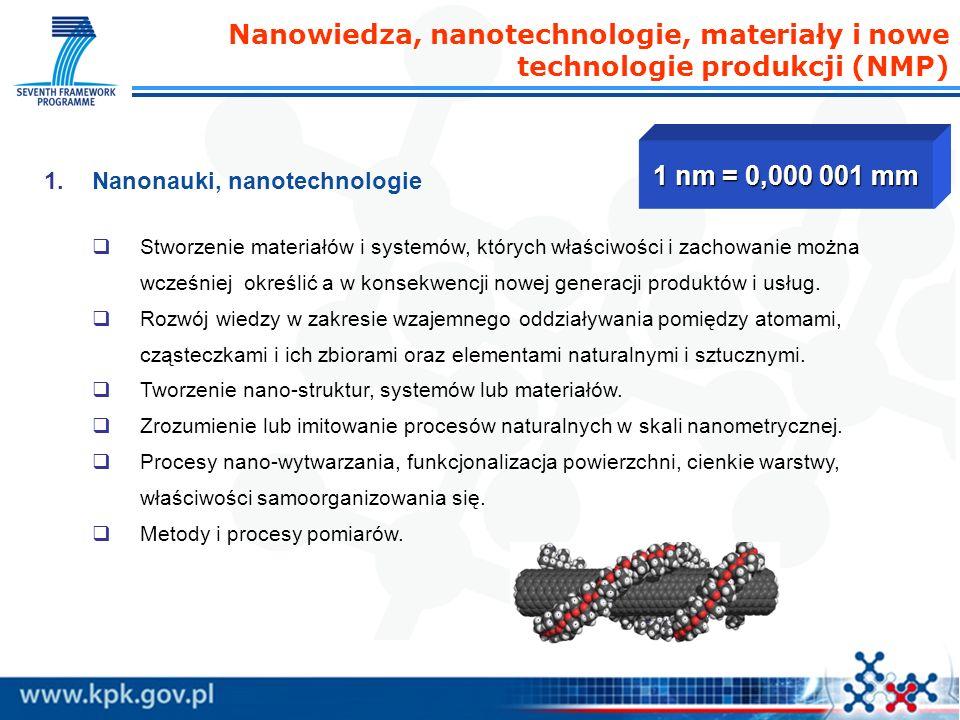 Nanowiedza, nanotechnologie, materiały i nowe technologie produkcji (NMP) 1.Nanonauki, nanotechnologie Stworzenie materiałów i systemów, których właściwości i zachowanie można wcześniej określić a w konsekwencji nowej generacji produktów i usług.