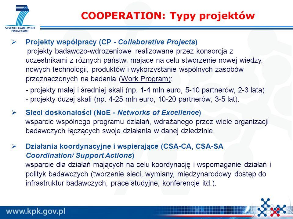 COOPERATION: Typy projektów Projekty współpracy (CP - Collaborative Projects) projekty badawczo-wdrożeniowe realizowane przez konsorcja z uczestnikami z różnych państw, mające na celu stworzenie nowej wiedzy, nowych technologii, produktów i wykorzystanie wspólnych zasobów przeznaczonych na badania (Work Program): - projekty małej i średniej skali (np.