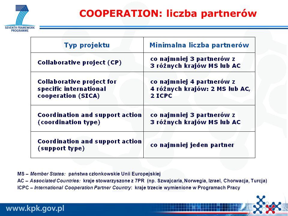 COOPERATION: liczba partnerów MS – Member States: państwa członkowskie Unii Europejskiej AC – Associated Countries: kraje stowarzyszone z 7PR (np. Szw