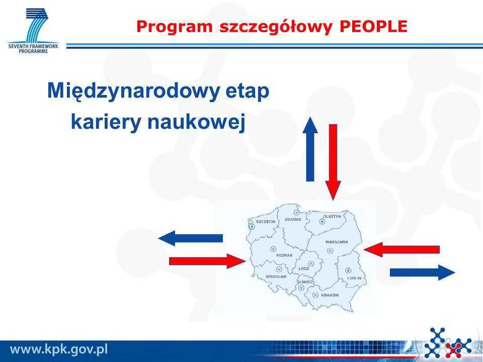 Program szczegółowy PEOPLE Międzynarodowy etap kariery naukowej