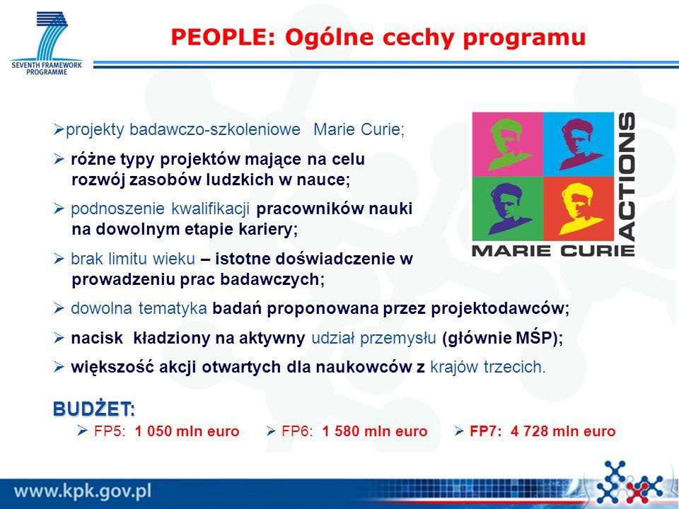 PEOPLE: Ogólne cechy programu BUDŻET: projekty badawczo-szkoleniowe Marie Curie; różne typy projektów mające na celu rozwój zasobów ludzkich w nauce; podnoszenie kwalifikacji pracowników nauki na dowolnym etapie kariery; brak limitu wieku – istotne doświadczenie w prowadzeniu prac badawczych; dowolna tematyka badań proponowana przez projektodawców; nacisk kładziony na aktywny udział przemysłu (głównie MŚP); większość akcji otwartych dla naukowców z krajów trzecich.
