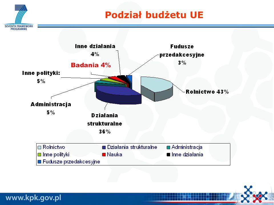 Budżet 1 go konkursu ca 517 mln euro Wielkość projektu: do 2,5 mln euro (wyjątkowo do 3,5 mln euro) Czas trwania projektu: do 5 lat Dofinansowanie:do 100% kosztów dopuszczalnych oraz 20% koszty pośrednie Wymóg formalny: brak - dowolny wiek i narodowość w projektach interdyscyplinarnych możliwość wskazania współwykonawcy (co-investigator) EWALUACJA Nadsyłanie wniosków - jednoetapowe Ewaluacja - dwuetapowa Ogłoszenie konkursu- 30 listopada 2007 Terminy (3) nadsyłania wniosków – I półrocze 2008 ERC Advanced Grants