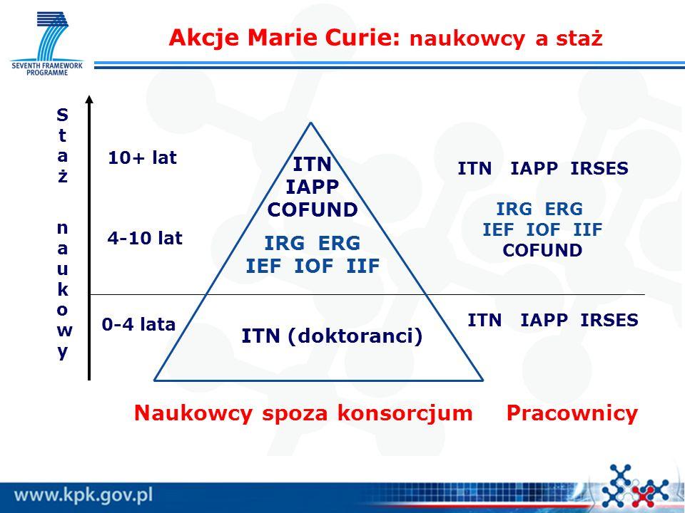 Akcje Marie Curie: naukowcy a staż ITN (doktoranci) ITN IAPP COFUND IRG ERG IEF IOF IIF Staż naukowyStaż naukowy 0-4 lata 4-10 lat 10+ lat Naukowcy sp