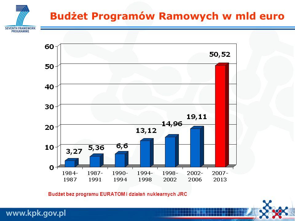 Budżet Programów Ramowych w mld euro Budżet bez programu EURATOM i działań nuklearnych JRC