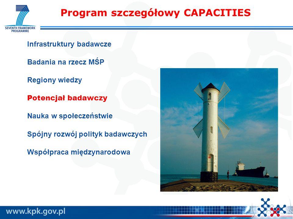 Program szczegółowy CAPACITIES Infrastruktury badawcze Badania na rzecz MŚP Regiony wiedzy Potencjał badawczy Nauka w społeczeństwie Spójny rozwój pol