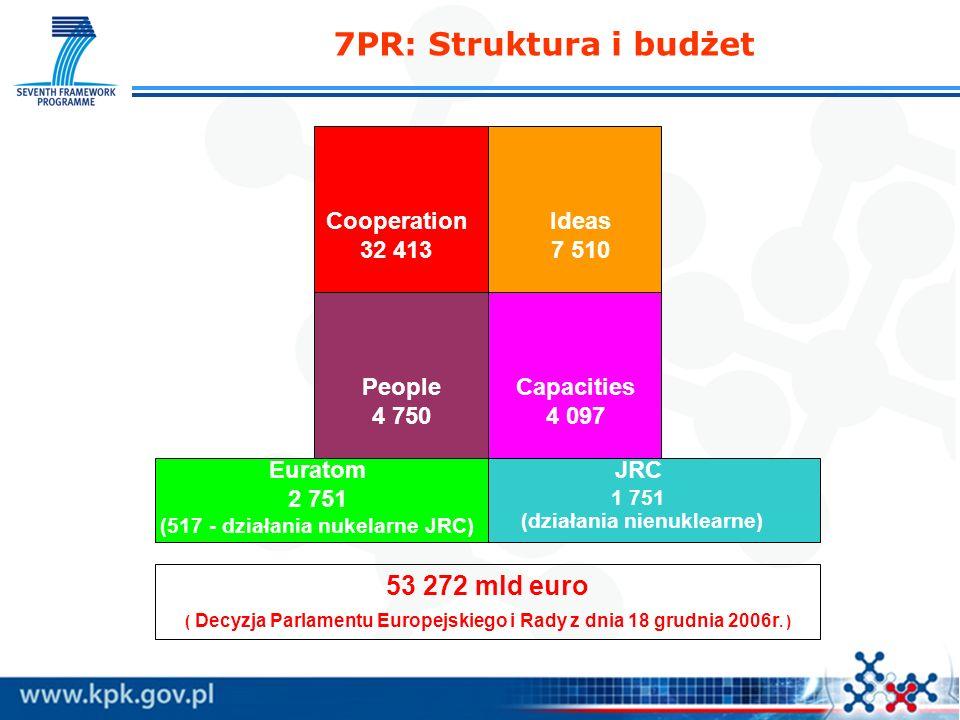 Cooperation 32 413 Ideas 7 510 People 4 750 Capacities 4 097 Euratom 2 751 (517 - działania nukelarne JRC) JRC 1 751 (działania nienuklearne) 53 272 mld euro ( Decyzja Parlamentu Europejskiego i Rady z dnia 18 grudnia 2006r.