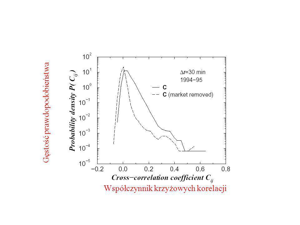 Gęstość prawdopodobieństwa Współczynnik krzyżowych korelacji