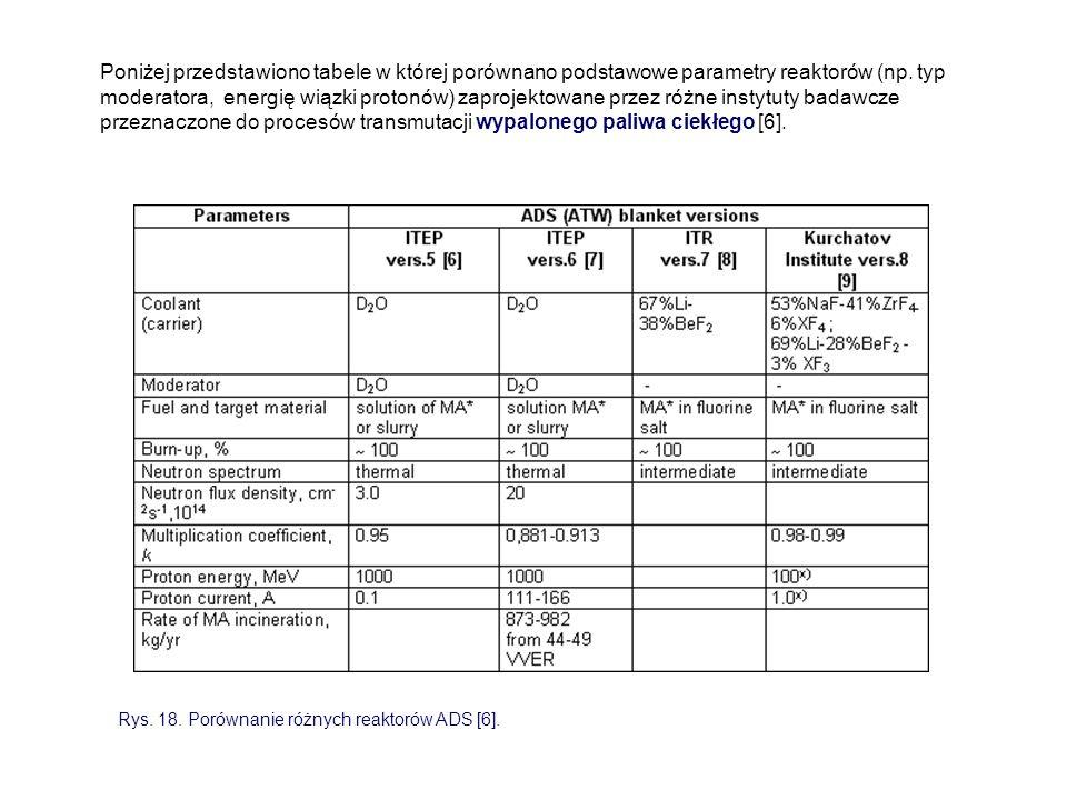 Poniżej przedstawiono tabele w której porównano podstawowe parametry reaktorów (np. typ moderatora, energię wiązki protonów) zaprojektowane przez różn
