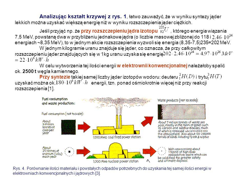 Analizując kształt krzywej z rys. 1, łatwo zauważyć, że w wyniku syntezy jąder lekkich można uzyskać większą energię niż w wyniku rozszczepienia jąder