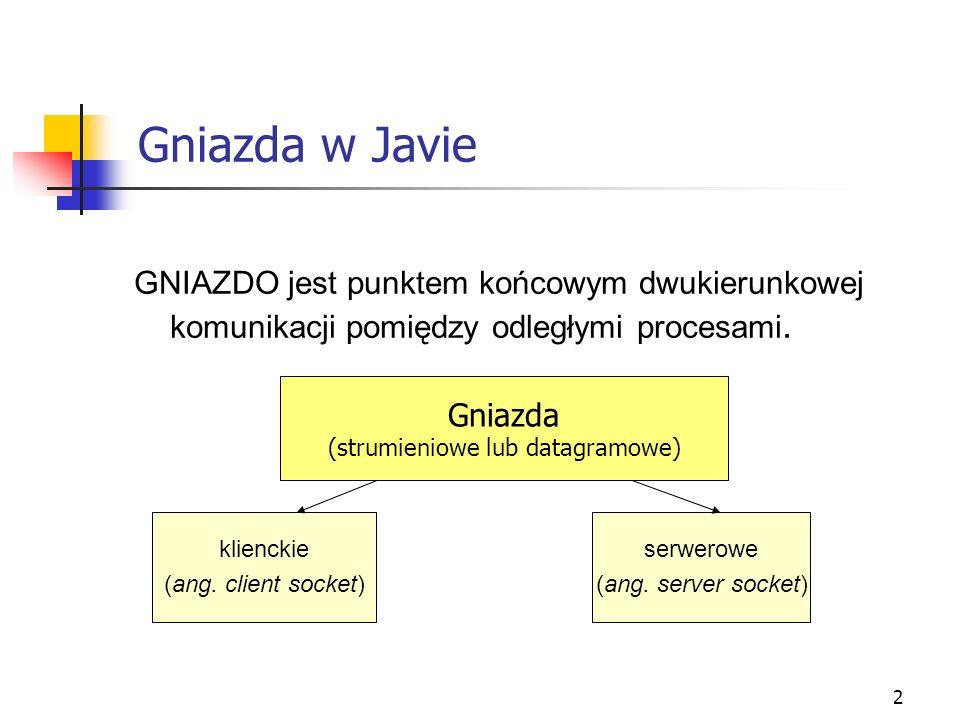 2 Gniazda w Javie GNIAZDO jest punktem końcowym dwukierunkowej komunikacji pomiędzy odległymi procesami. Gniazda (strumieniowe lub datagramowe) klienc
