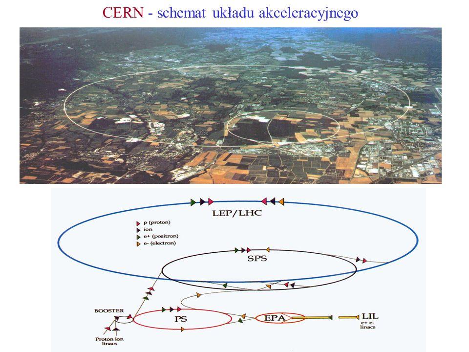 ok. 70m CERN - życie nad... i pod ziemia