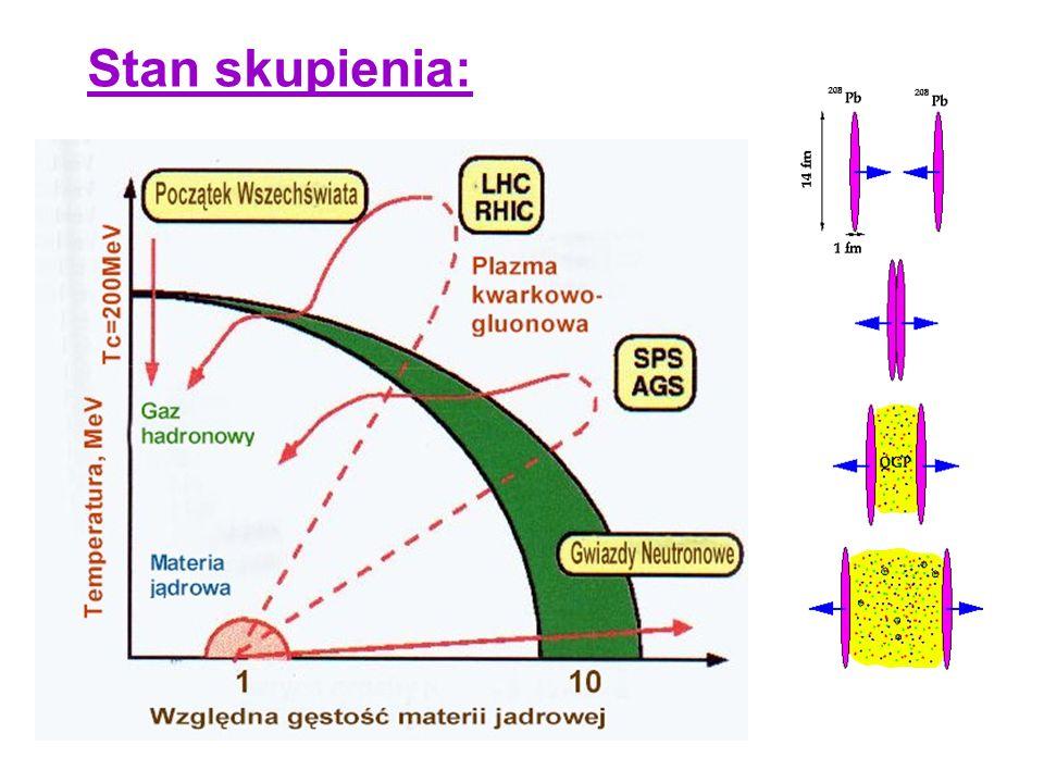 CERN - tedy biegną wiązki cząstek z prędkością bliską prędkości światła