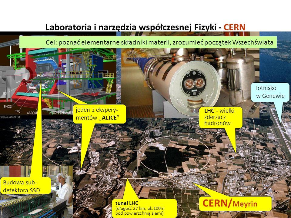 9 Laboratoria i narzędzia współczesnej Fizyki - CERN Cel: poznać elementarne składniki materii, zrozumieć początek Wszechświata lotnisko w Genewie jed