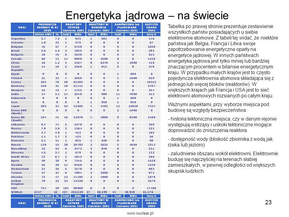 23 Energetyka jądrowa – na świecie www.nuclear.pl Tabelka po prawej stronie prezentuje zestawienie wszystkich państw posiadających u siebie elektrowni