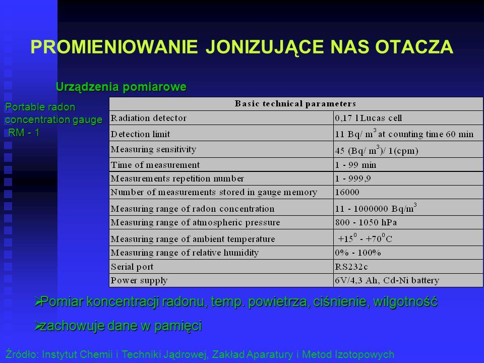 PROMIENIOWANIE JONIZUJĄCE NAS OTACZA Urządzenia pomiarowe Źródło: Instytut Chemii i Techniki Jądrowej, Zakład Aparatury i Metod Izotopowych Pomiar kon