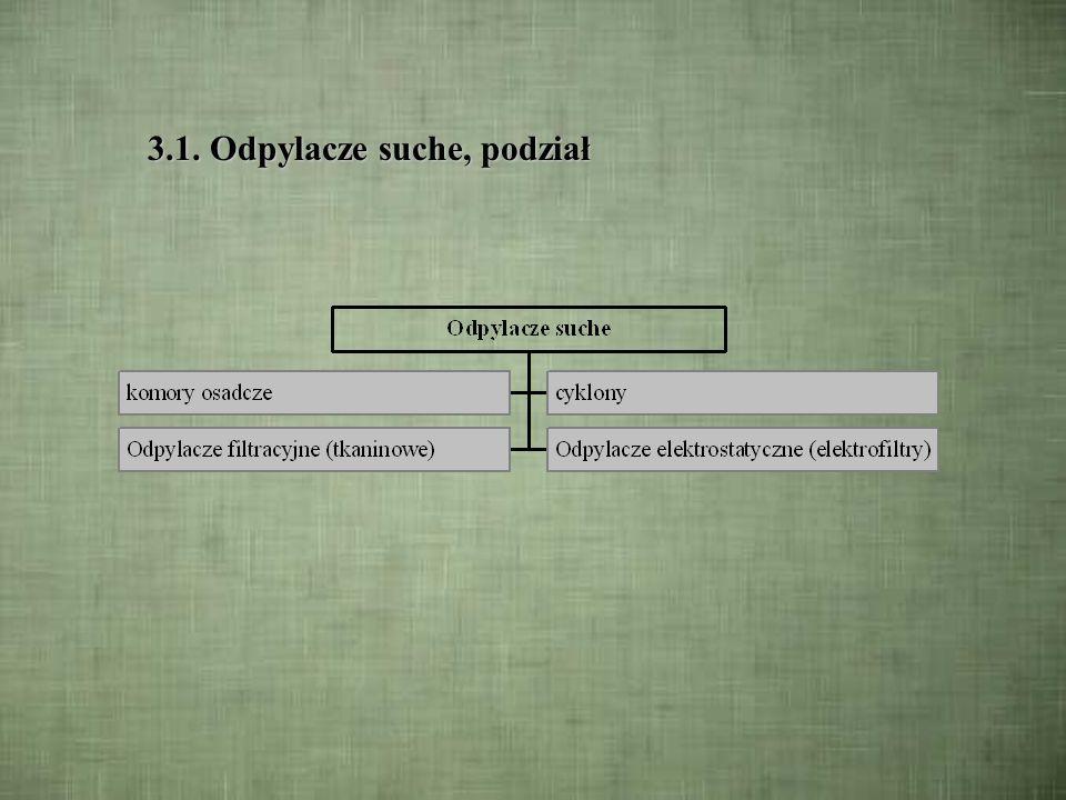 3. Urządzenia odpylające Oprócz podziału ogólnego na odpylacze suche i mokre rozróżnia się podział urządzeń według wykorzystywanych w nich zjawisk:Opr