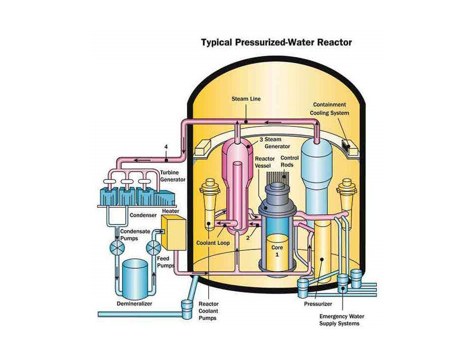 Reaktory jądrowe PWR RBMK RBMK – Reaktor Bolszoj Moszcznosti Kanalnyj