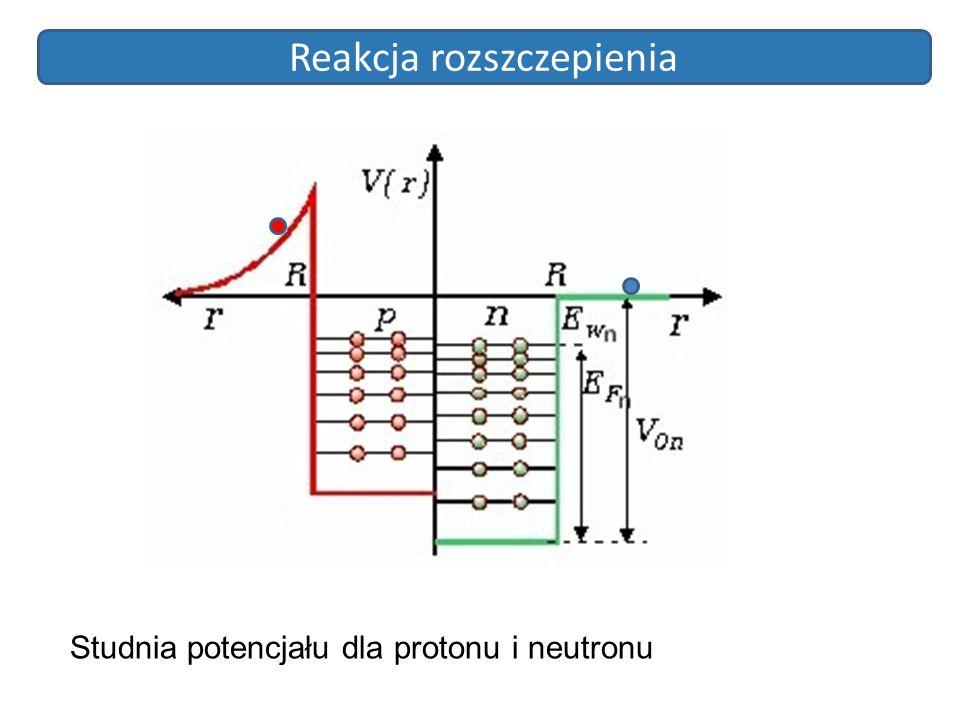 Reakcja rozszczepienia Studnia potencjału dla protonu i neutronu