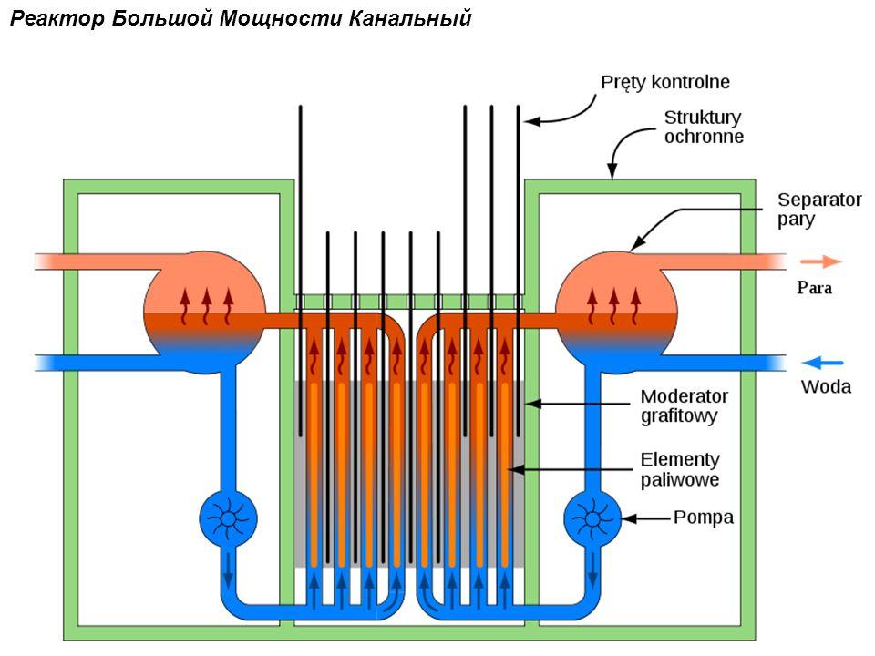 Реактор Большой Мощности Канальный