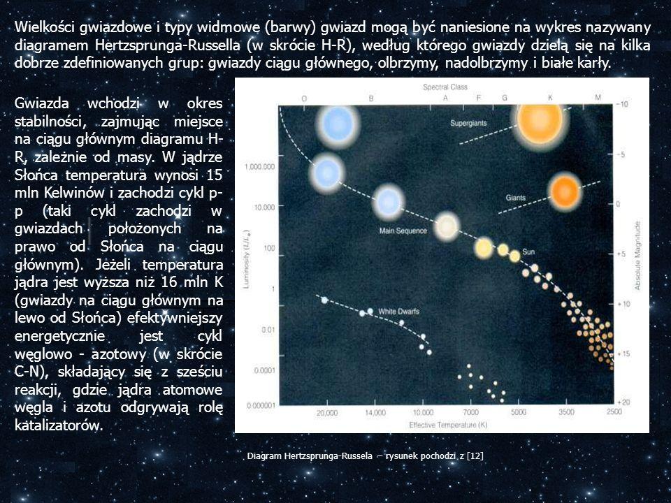 Gwiazda wchodzi w okres stabilności, zajmując miejsce na ciągu głównym diagramu H- R, zależnie od masy. W jądrze Słońca temperatura wynosi 15 mln Kelw