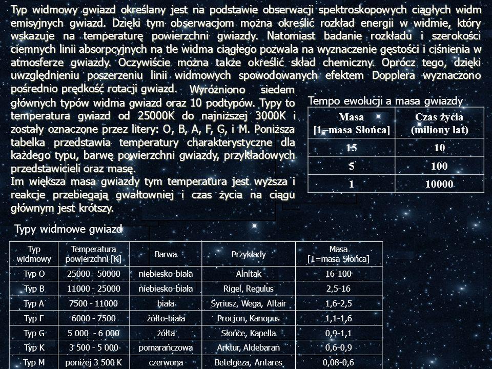 Typ widmowy gwiazd określany jest na podstawie obserwacji spektroskopowych ciągłych widm emisyjnych gwiazd. Dzięki tym obserwacjom można określić rozk