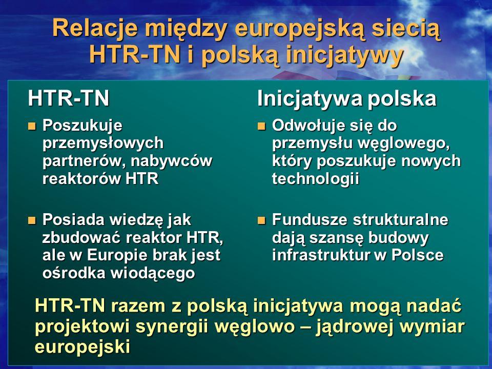 Relacje między europejską siecią HTR-TN i polską inicjatywy HTR-TN Poszukuje przemysłowych partnerów, nabywców reaktorów HTR Poszukuje przemysłowych p