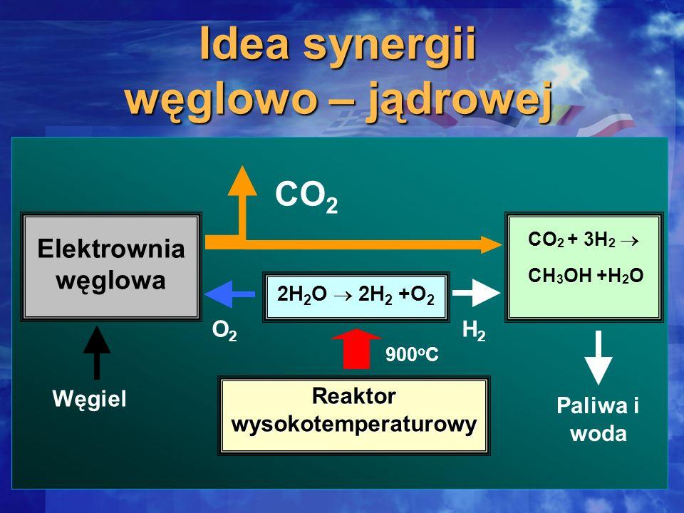 Elektrownia węglowa CO 2 + 3H 2 CH 3 OH +H 2 O Węgiel 900 o C O2O2 H2H2 Reaktor wysokotemperaturowy 2H 2 O 2H 2 +O 2 CO 2 Idea synergii węglowo – jądr