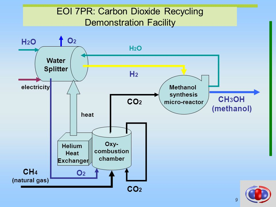 Poly-generation with Carbon Dioxide Recycling – Demonstration of Synergy Approach CDR-DSA Work programme topics addressed: ENERGY.2007.6.2.1: Poly-generation concepts for coal fired power plants Coordinating person: Jerzy Cetnar 7 Program Ramowy