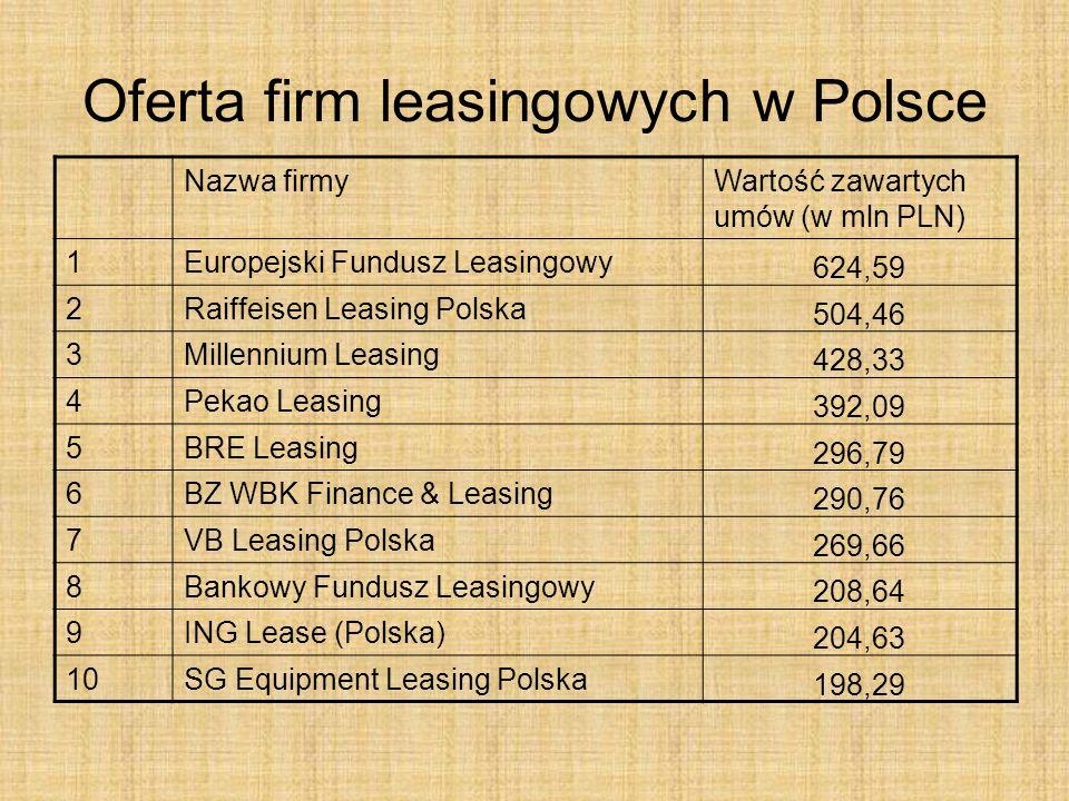 Oferta firm leasingowych w Polsce Nazwa firmyWartość zawartych umów (w mln PLN) 1Europejski Fundusz Leasingowy 624,59 2Raiffeisen Leasing Polska 504,4