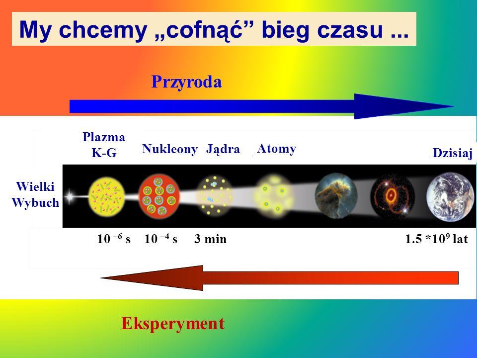 1.Skąd się biorą masy cząstek i czemu są takie – jakie są? 2.Czy istnieje bozon Higgsa? 3.Gdzie się podziała antymateria? 4.Gdzie i czym jest niewidoc