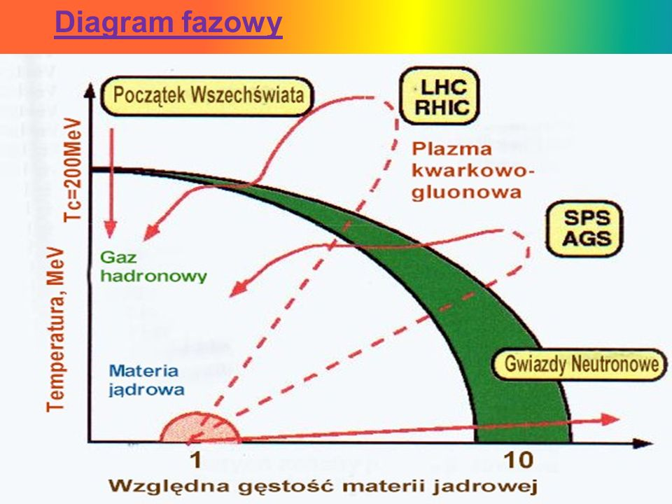 (przestrzeń) (czas) (stan przedrównowagowy) (plazma kwarkowo- gluonowa (faza mieszana) (gaz hadronowy) (wymrażanie - emisja) Rozwój procesu zderzenia