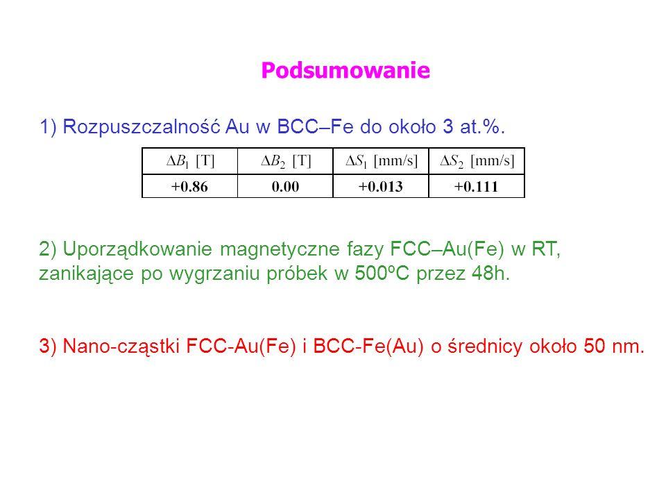 Podsumowanie 1) Rozpuszczalność Au w BCC–Fe do około 3 at.%. 2) Uporządkowanie magnetyczne fazy FCC–Au(Fe) w RT, zanikające po wygrzaniu próbek w 500º