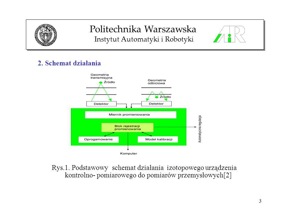 3 Rys.1. Podstawowy schemat działania izotopowego urządzenia kontrolno- pomiarowego do pomiarów przemysłowych[2] Politechnika Warszawska Instytut Auto