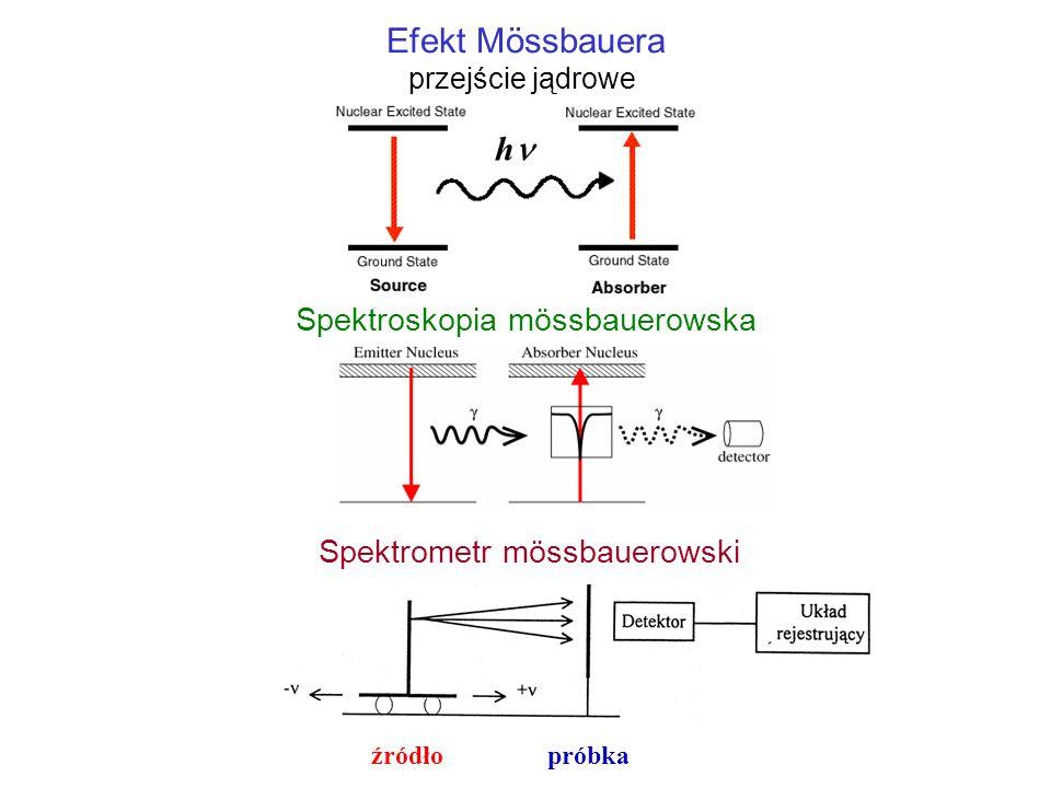 Efekt Mössbauera przejście jądrowe h Spektroskopia mössbauerowska Spektrometr mössbauerowski źródło próbka