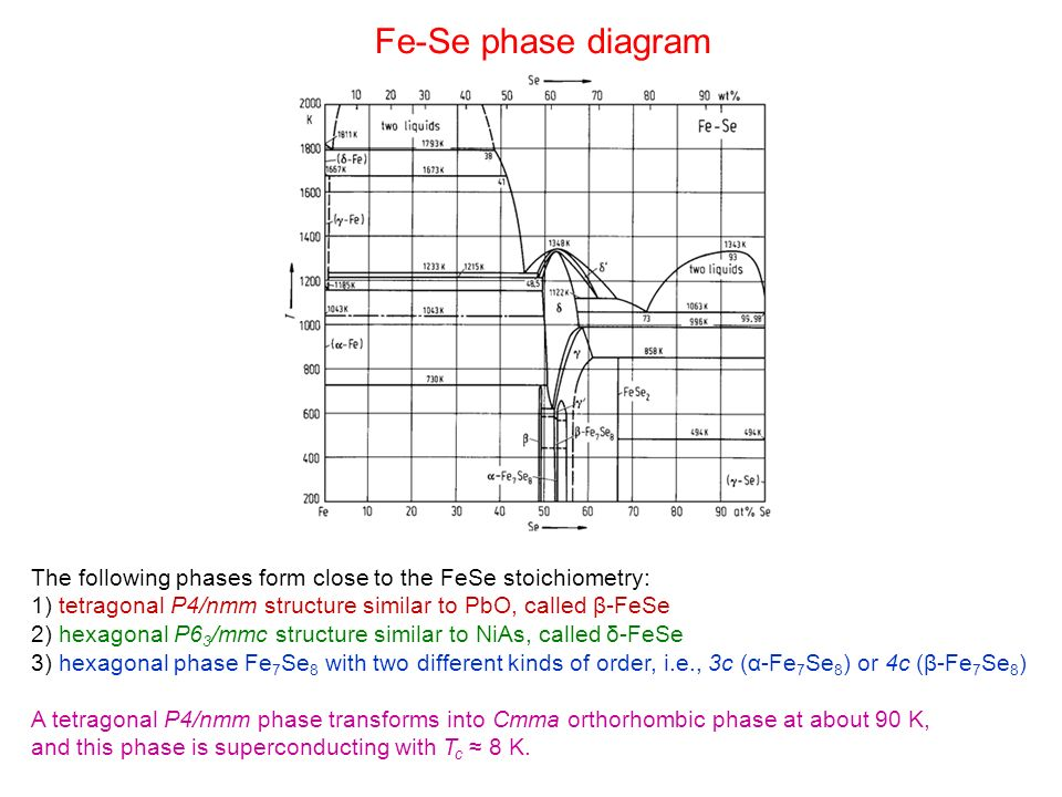 Fe-Se phase diagram The following phases form close to the FeSe stoichiometry: 1) tetragonal P4/nmm structure similar to PbO, called β-FeSe 2) hexagon
