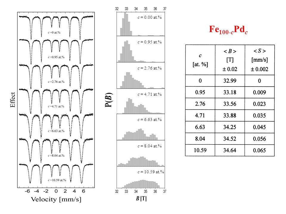 Fe 100-c Pd c c = 0.00 at.% c = 0.95 at.% c = 2.76 at.% c = 4.71 at.% c = 6.63 at.% c = 8.04 at.% c = 10.59 at.%