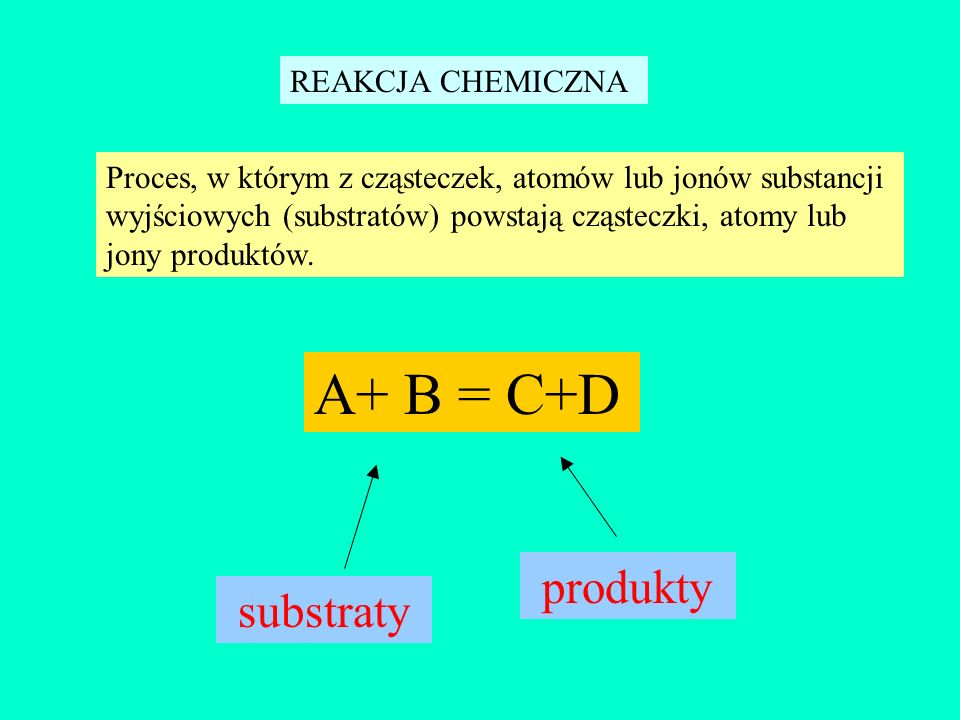 Zasady pisania reakcji chemicznych Lewa strona równania reakcji musi się równać stronie prawej -pod względem wypadkowego ładunku elektrycznego - pod względem liczby poszczególnych pierwiastków Fe +3 + 3OH - = Fe(OH) 3 Ładunek elektryczny strony lewej: +3 + (-3) = 0 Ładunek elektryczny strony prawej: 0 = 0 Ładunek elektryczny strony lewej = ładunkowi strony prawej 0=0 Strona lewa strona prawa Fe = 1 O = 3 H = 3 L = P