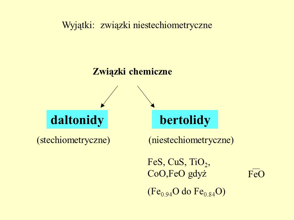 Wyjątki: związki niestechiometryczne Związki chemiczne bertolidydaltonidy (niestechiometryczne)(stechiometryczne) FeS, CuS, TiO 2, CoO,FeO gdyż (Fe 0.94 O do Fe 0.84 O) FeO