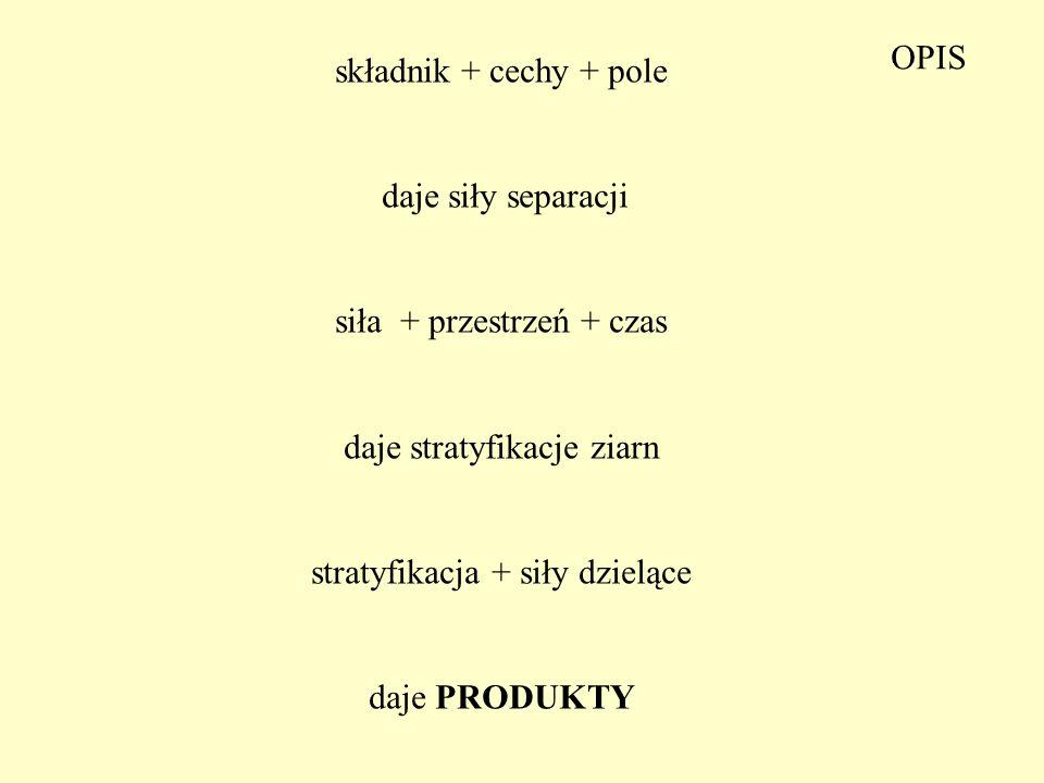 składnik + cechy + pole daje siły separacji siła + przestrzeń + czas daje stratyfikacje ziarn stratyfikacja + siły dzielące daje PRODUKTY OPIS