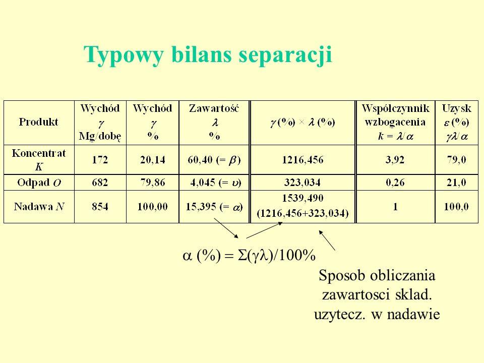 Typowy bilans separacji Sposob obliczania zawartosci sklad. uzytecz. w nadawie (%) ( )/100%