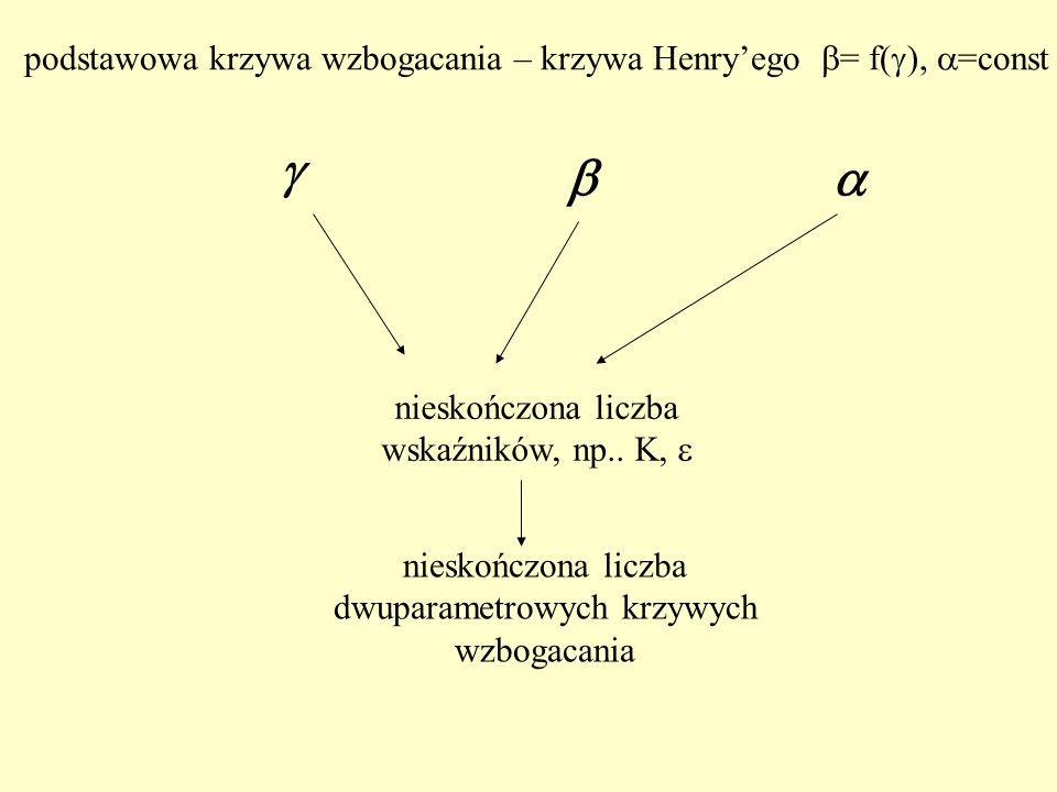 nieskończona liczba wskaźników, np.. K, nieskończona liczba dwuparametrowych krzywych wzbogacania podstawowa krzywa wzbogacania – krzywa Henryego = f(