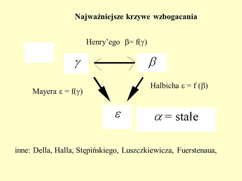 Najważniejsze krzywe wzbogacania Henryego = f( ) Halbicha = f ( ) Mayera = f( ) inne: Della, Halla, Stępińskiego, Luszczkiewicza, Fuerstenaua,