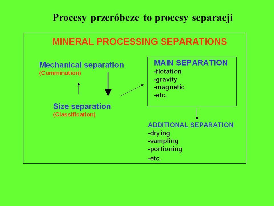 Procesy przeróbcze to procesy separacji