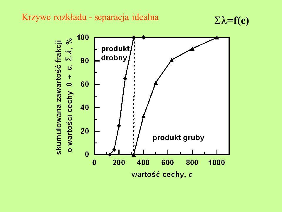 Krzywe rozkładu - separacja idealna =f(c)