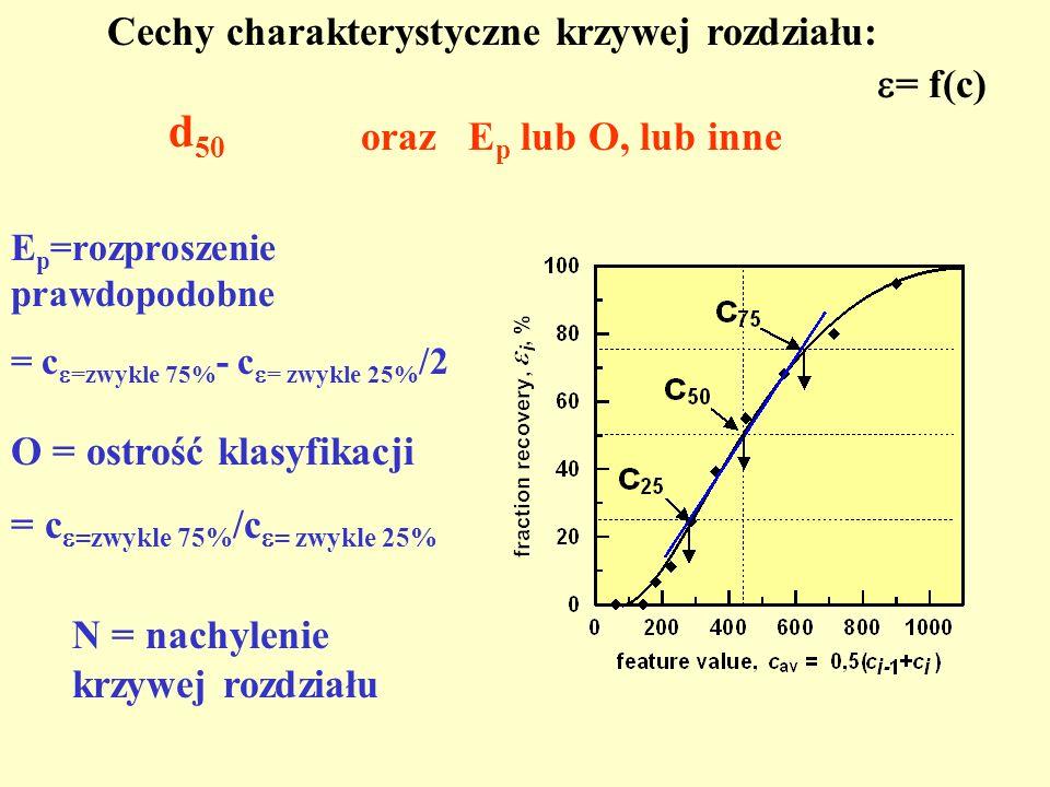 d 50 O = ostrość klasyfikacji = c =zwykle 75% /c = zwykle 25% E p =rozproszenie prawdopodobne = c =zwykle 75% - c = zwykle 25% /2 N = nachylenie krzyw