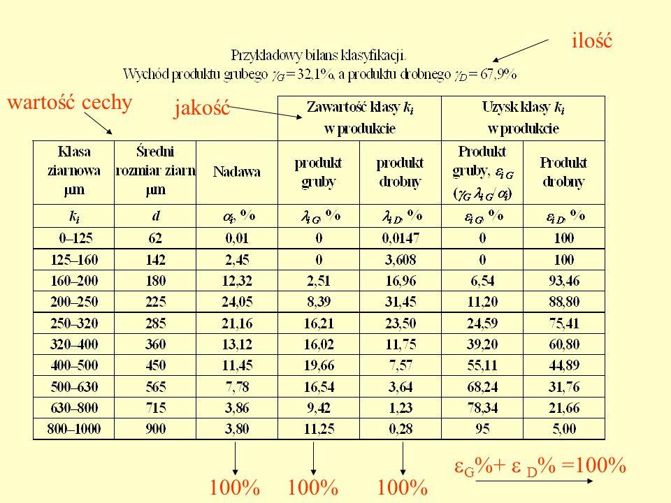 ilość wartość cechy jakość 100% G %+ D % =100%